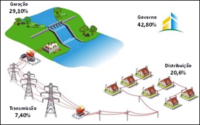 Situação hidrológica é a principal responsável pelo reajuste da energia na Energisa Borborema