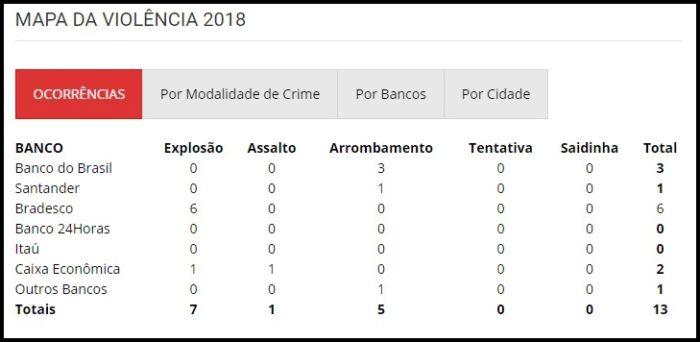 Sem segurança privada, Bradesco já acumula 50 explosões na PB entre 2017 e 2018