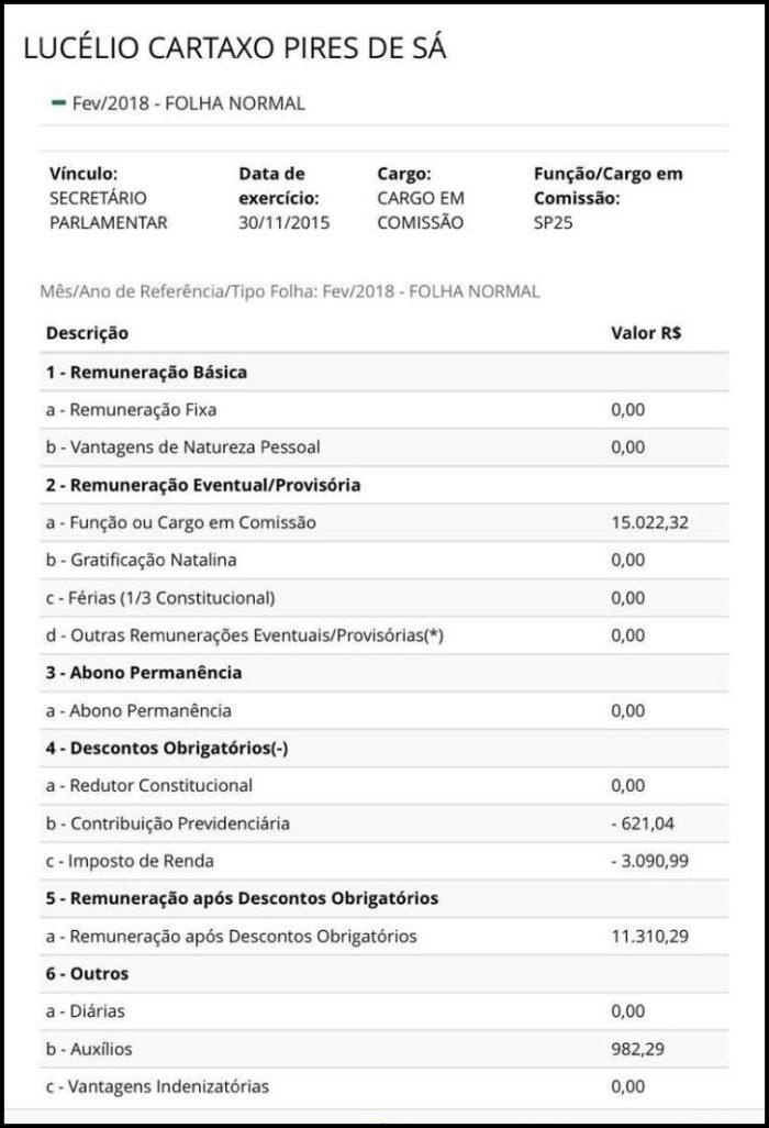 Deputado e sindicalista usam as redes sociais para chamar Lucélio Cartaxo de 'funcionário fantasma'