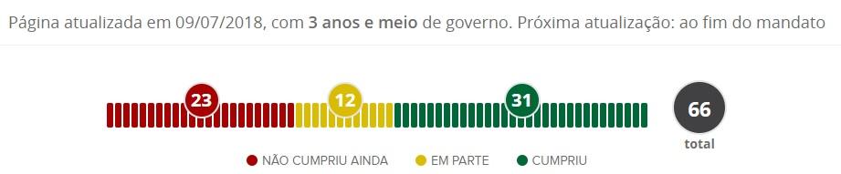 Mídia nacional aponta RC como 2º governador que mais cumpre promessas de campanha no NE