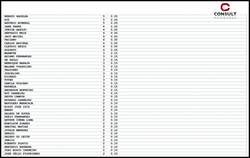 Conheça os números da pesquisa Consult para deputado estadual na Paraíba; confira