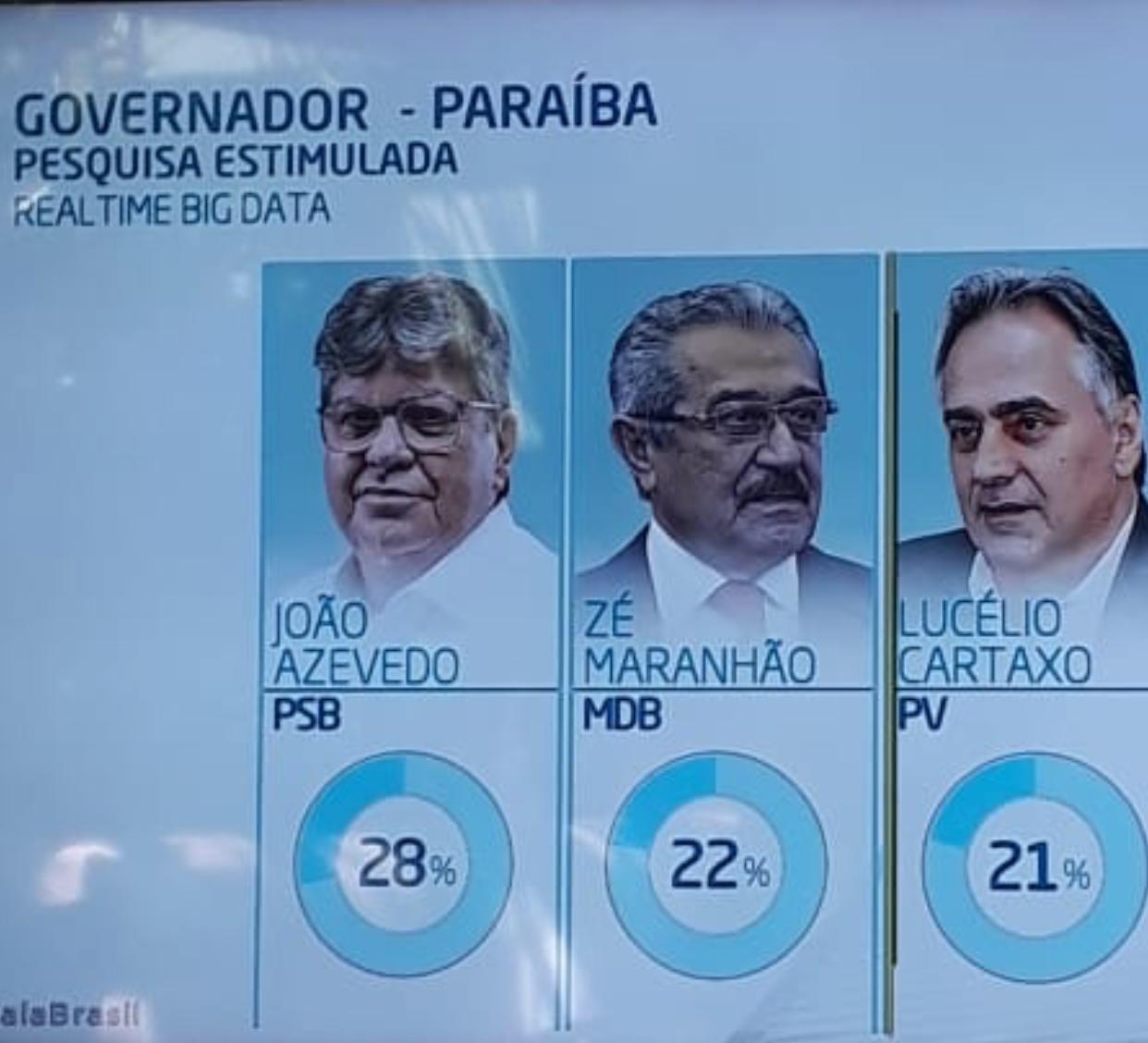 Pesquisa contratada pela TV Record aponta João liderando disputa pelo Governo da PB; confira