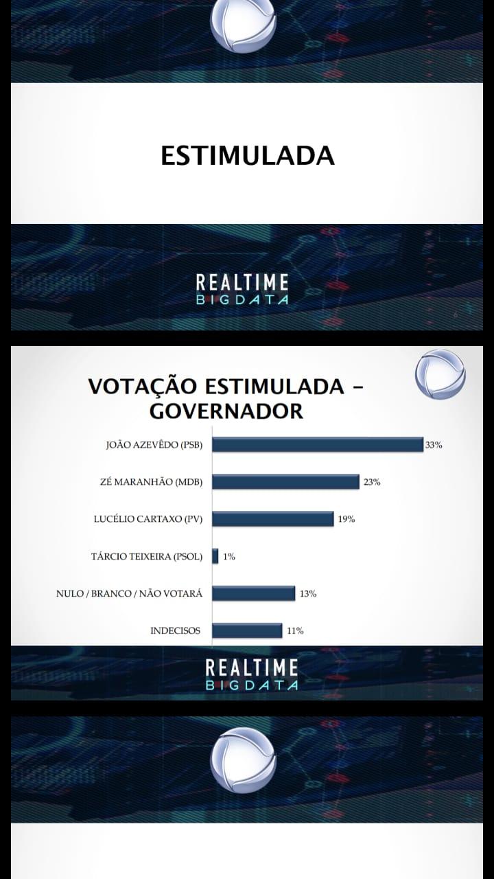 João sobe e abre 10 pontos percentuais sobre Maranhão, aponta nova pesquisa da TV Record
