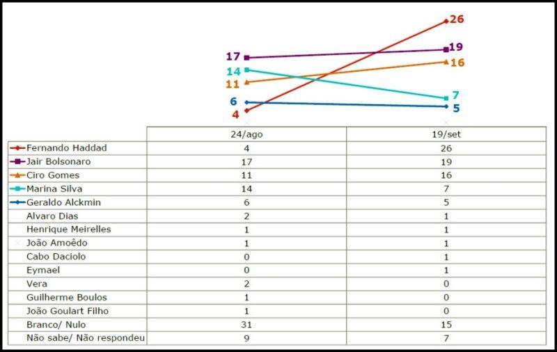 Pesquisa Ibope: Haddad lidera corrida presidencial na Paraíba; veja os números