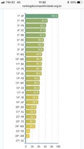 Paraíba sobe de posição e já é o estado mais competitivo do NE e o 9º do país; RC recebe prêmio