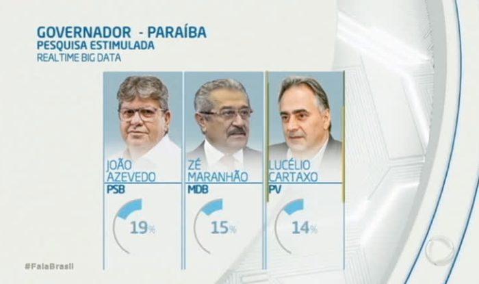 Portal da Record exibe reportagem sobre pesquisa que aponta João liderando disputa eleitoral na PB