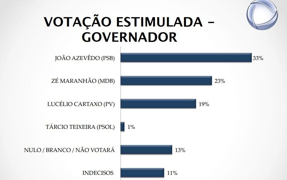 Veja: reportagem da RecordTV destaca pesquisa em que João lidera para governador na PB