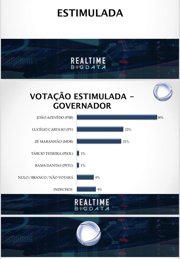João sobe mais cinco pontos e lidera isolado disputa na PB, aponta nova pesquisa da TV Record