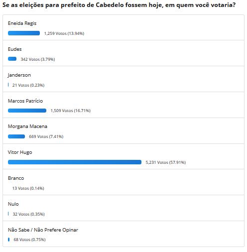 Com 57,91% dos votos, Vitor Hugo vence enquete do Paraíba Já sobre eleições em Cabedelo