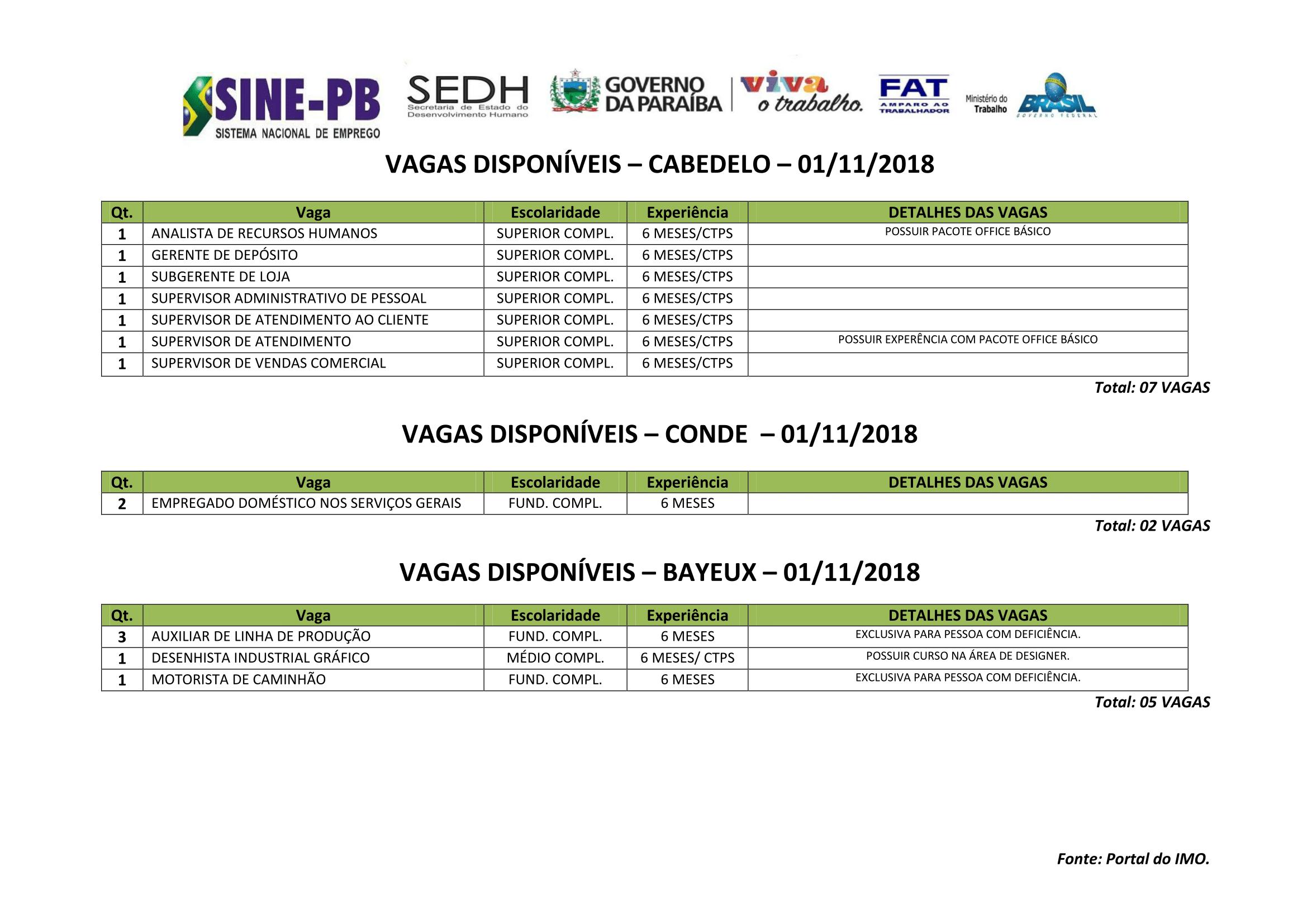 Sine-PB oferece mais de 200 vagas de emprego a partir de segunda-feira; confira