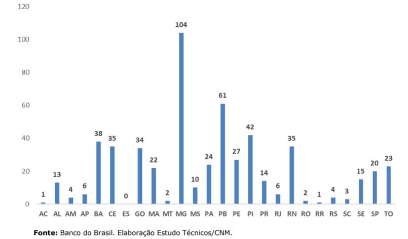PB é o 2º estado no país em que mais municípios perderam repasses do FPM; confira ranking