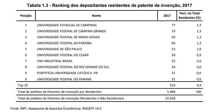 UFCG e UFPB estão entre as instituições brasileiras que mais registram patente de invenção