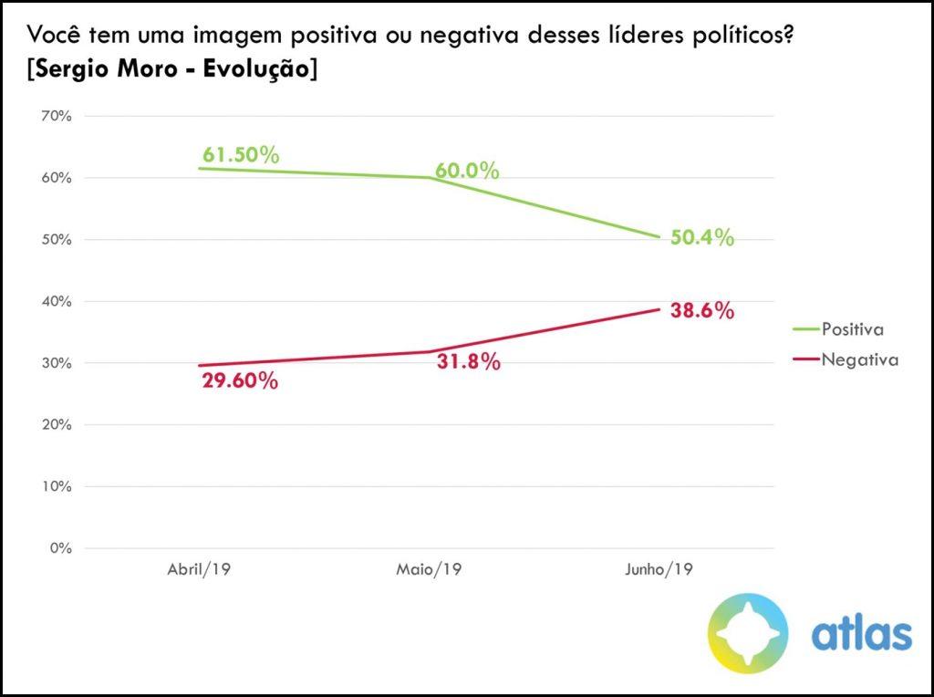 Veja os números: popularidade de Moro despenca 10 pontos, revela pesquisa