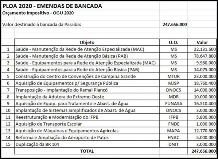 Bancada federal paraibana define prioridades para emendas no Estado