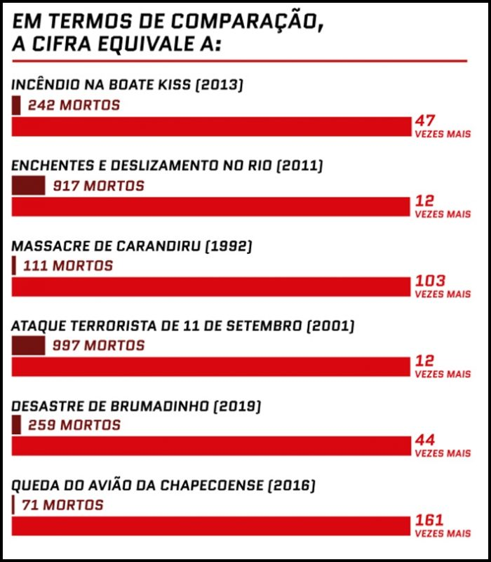 Confira o ranking: Covid-19 já é a doença que mais mata por dia no Brasil