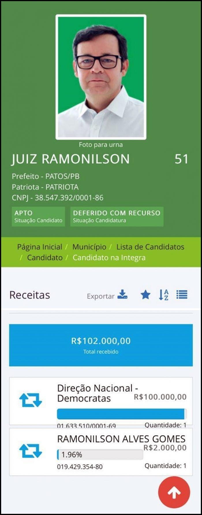 Vice-líder em Patos, Juiz Romonilson segue sem receber 'ajuda' do Patriota